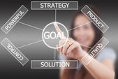 Business lady pushing plan to goal. — Stock Photo