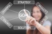Mujer de negocios empujando plan a meta. — Foto de Stock