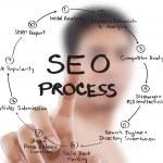 zakenman duwen seo-proces op het whiteboard — Stockfoto