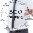 Businessman pushing SEO process on the whiteboard. — Zdjęcie stockowe #9704900