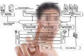 Affärsman som driver tjänsten webbdiagram på whiteboard-tavlan. — Stockfoto