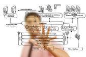 Homme d'affaires, poussant le diagramme de service web sur le tableau blanc. — Photo
