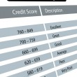 Foto Stock: Credit score ratings
