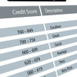 Stock fotografie: Credit score ratings