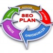 3d seo plan flowchart - Stock Photo