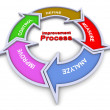 Improvement process flowchart — Stock Photo #9417537