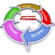 Improvement process flowchart — Stock Photo