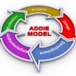 addie model — Stock Photo