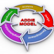 Addie model — Stock fotografie
