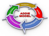Addie-model — Stockfoto