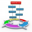 3d marketing plan and flow diagram — Stock Photo #9550245