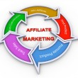 Affiliate marketing flowchart - Stock Photo