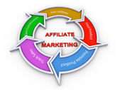 Affiliate marketing flowchart — Foto Stock