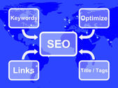 SEO Diagram Showing Use Of Keywords Links Titles And Tags — Stock Photo