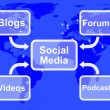 Social Media Diagram Shows Information Support And Communication — Stock Photo