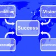 Royalty-Free Stock Photo: Success Diagram Showing Vision Ambition Execution And Determinat