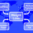 Weight Loss Diagram Showing Fiber Exercise Fat And Calories — Stock Photo