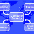 Computer Security Diagram Shows Laptop Interet Safety — Stock Photo #10446904