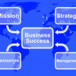 Royalty-Free Stock Photo: Business Success Diagram Showing Mission Strategy Resources And