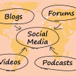 Social Media Diagram With Map Shows Information Support And Comm — Stock Photo