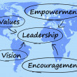 Leadership Diagram Showing Vision Values Empowerment and Encoura — Stock Photo
