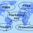 Marketing Mix Diagram With Place Price Product And Promotion — Stock Photo #10447383