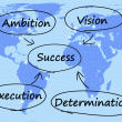 Stock Photo: Success Diagram Showing Vision Ambition Execution And Determinat