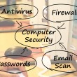 Computer Security Diagram Shows Laptop Interet Safety — Stock Photo