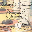 Computer Security Diagram Shows Laptop Interet Safety — Stock Photo #10447401