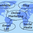 Online Marketing Diagram Showing Blogs Websites Social Media And — Stock Photo