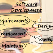 Software Development Diagram Showing Design Implement Maintain A — Zdjęcie stockowe
