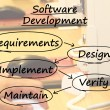 Software Development Diagram Showing Design Implement Maintain A — 图库照片