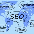 Stock Photo: SEO Diagram Shows Use Of Keywords Links Titles And Tags