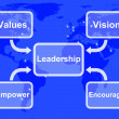 Leadership Diagram Showing Vision Values Empower and Encourage — Stock Photo