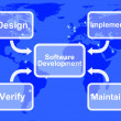 Software Development Diagram Showing Design Implement Maintain A — Foto de stock #10447468