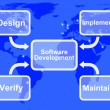 Software Development Diagram Showing Design Implement Maintain A — Stock Photo