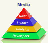 Media Pyramid Showing Internet Television Newspapers And Radio — Stock Photo