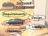 Software Development Diagram Showing Design Implement Maintain A — Foto Stock