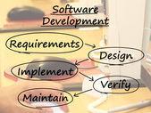 Softwarové vývojové diagram zobrazení návrh zavést, udržovat — Stock fotografie