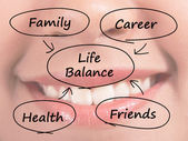 Life Balance Diagram Showing Family Career Health And Friends — Stock Photo