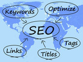 SEO Diagram Shows Use Of Keywords Links Titles And Tags — Stock Photo