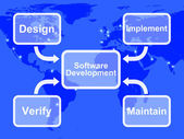 Software Development Diagram Showing Design Implement Maintain A — Стоковое фото