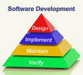 Programvara utveckling pyramid visar design genomföra upprätthålla en — Stockfoto