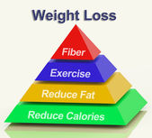 Weight Loss Pyramid Showing Fiber Exercise Fat And Calories — Stock Photo