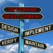 Software Development Pyramid Showing Design Implement Maintain A — 图库照片