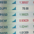 Indices of currencies on display - Stock Photo