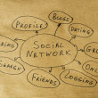 Social network conception text over brown old paper — Stockfoto