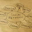 Social network conception text over brown old paper — Stock fotografie