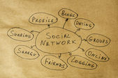 Social network conception text over brown old paper — Stock Photo
