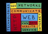 Internet texts conception — Stock Photo